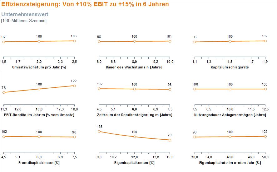 Stärkste Fehlerquellen bei der Bewertung von Unternehmen mit erwarteten Effizienzsteigerungen ist die Höhe der zukünftigen EBIT-Rendite sowie die Eigenkapitalkosten