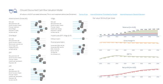 Screenshot Clinuvel DCF fair value dashboard